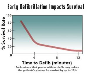 Graph of survivability against time before defib